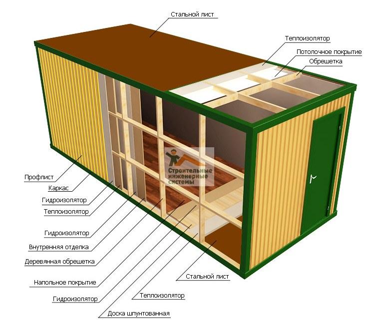 Как утеплить контейнер под баню своими руками